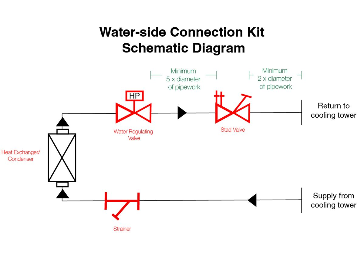 Tecumseh Evo-Aqua Water Side Connection Kit