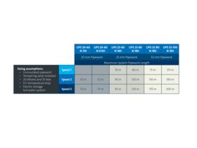 Grundfos UPS 25-80 N 180 1 x 230